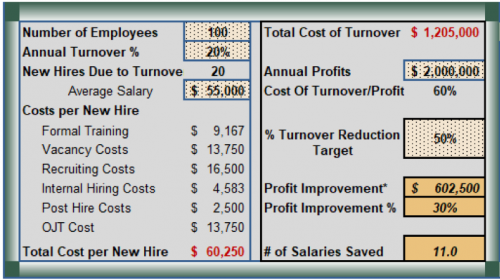 Cost of Employee Turnover Calculator | CFO.University