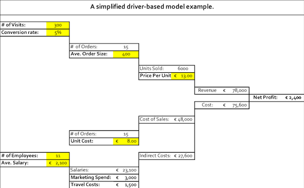 Figure 2. A simplified driver-based model example.