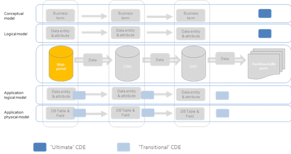 Figure 2: Data model levels to document ultimate and transitional CDEs.