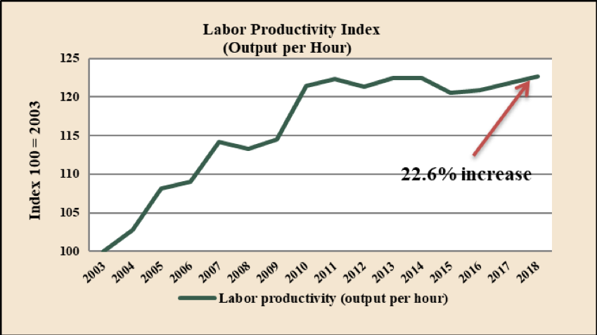 U.S. Department of Labor - Bureau of Labor Statistics
