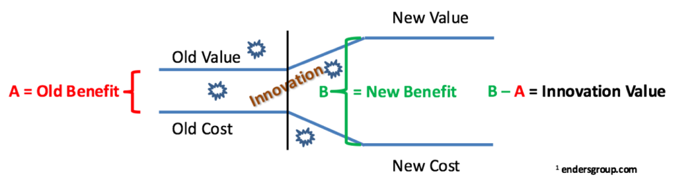 Innovation Value/Cost Ratio