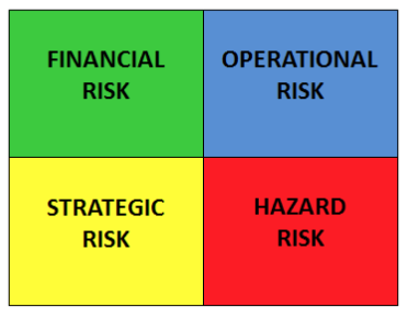 How Do We Identify Risks?
