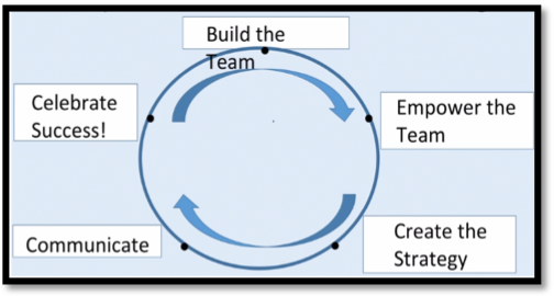Create an Environment for Winning