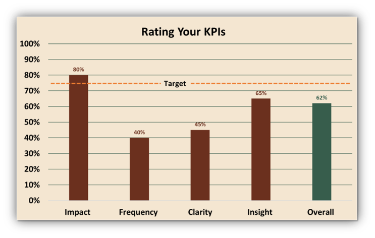 Example output from the KPI Assessment