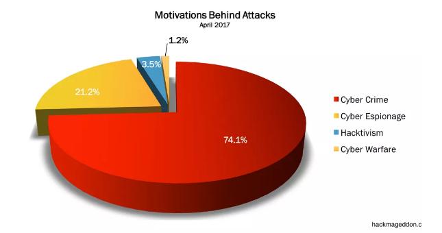 (Motivation Behind Cyber Attacks, April 2017)